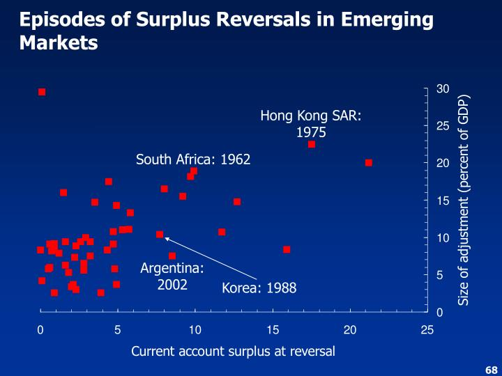Episodes of Surplus Reversals in Emerging Markets