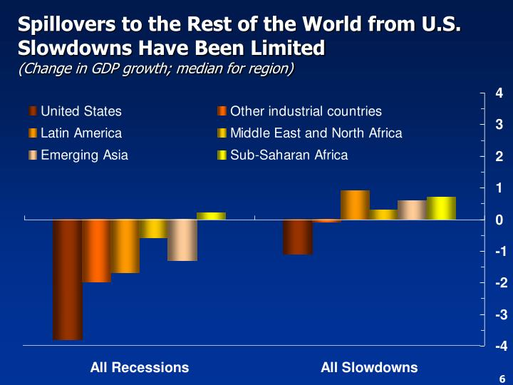 Spillovers to the Rest of the World from U.S. Slowdowns Have Been Limited