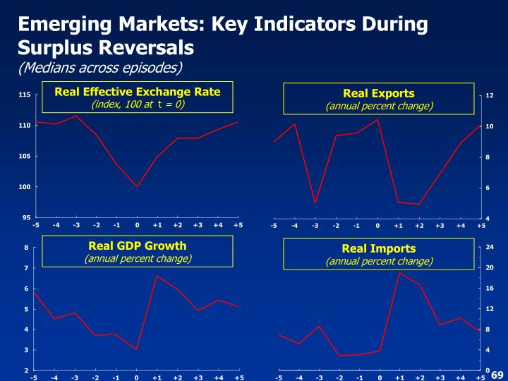 Emerging Markets: Key Indicators During Surplus Reversals