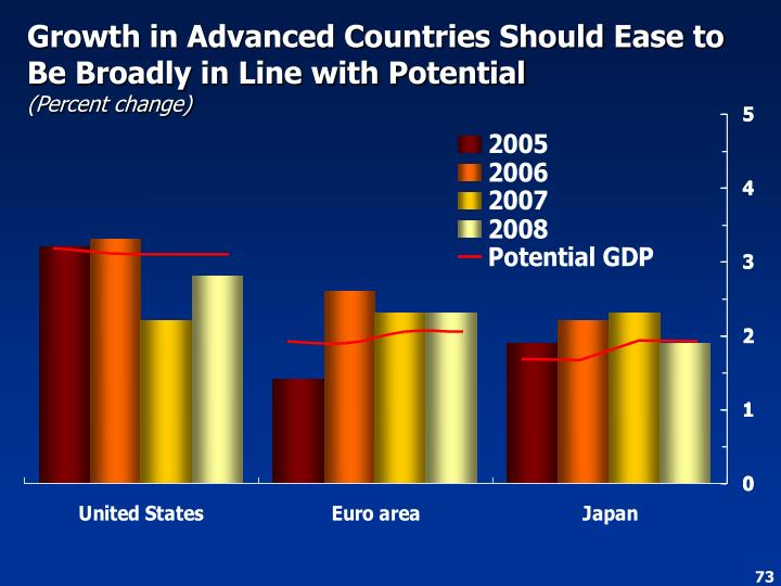 Growth in Advanced Countries Should Ease to Be Broadly in Line with Potential