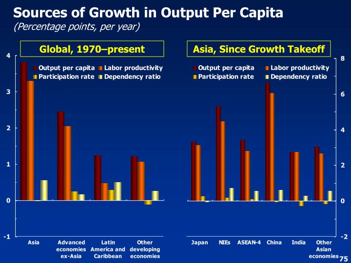 Sources of Growth in Output Per Capita