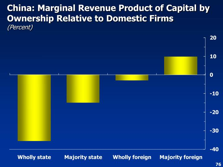 China: Marginal Revenue Product of Capital by Ownership Relative to Domestic Firms