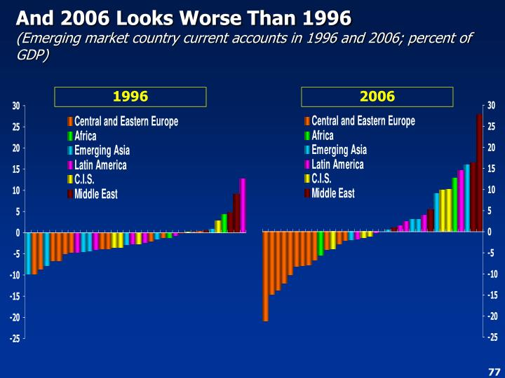 And 2006 Looks Worse Than 1996