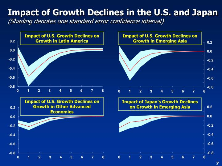Impact of Growth Declines in the U.S. and Japan