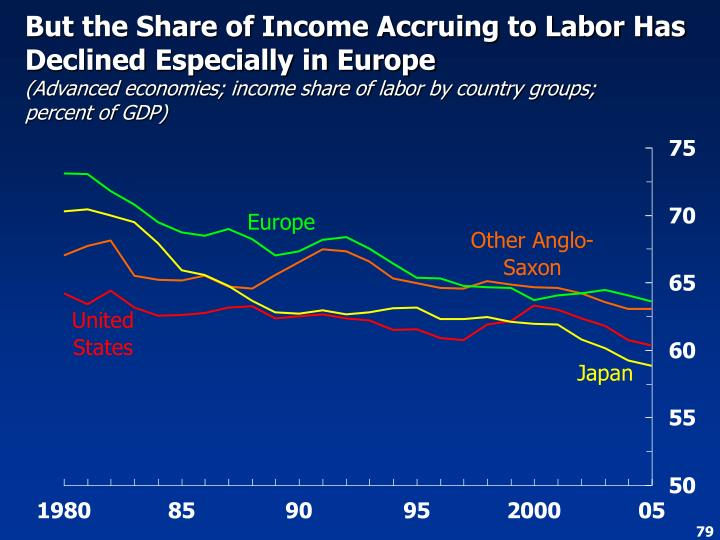 But the Share of Income Accruing to Labor Has Declined Especially in Europe