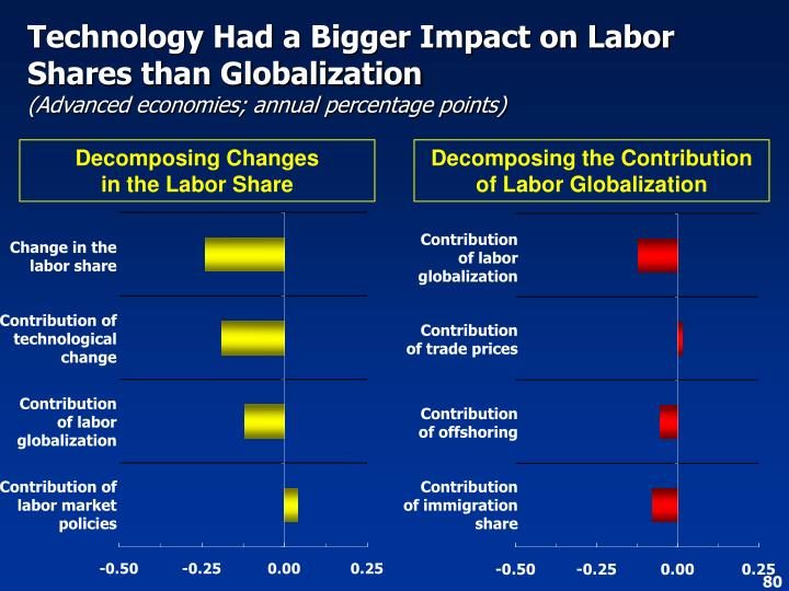 Technology Had a Bigger Impact on Labor Shares than Globalization
