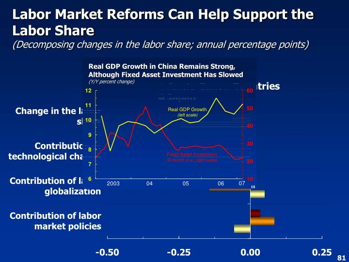 Labor Market Reforms Can Help Support the Labor Share
