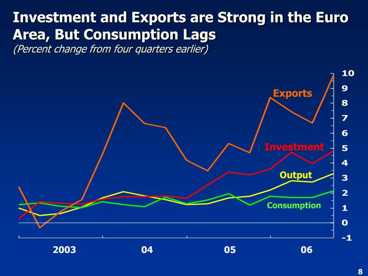 Investment and Exports are Strong in the Euro Area, But Consumption Lags