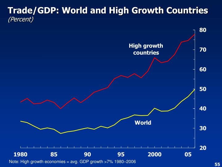 Trade/GDP: World and High Growth Countries