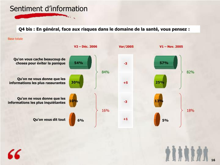 Sentiment d'information