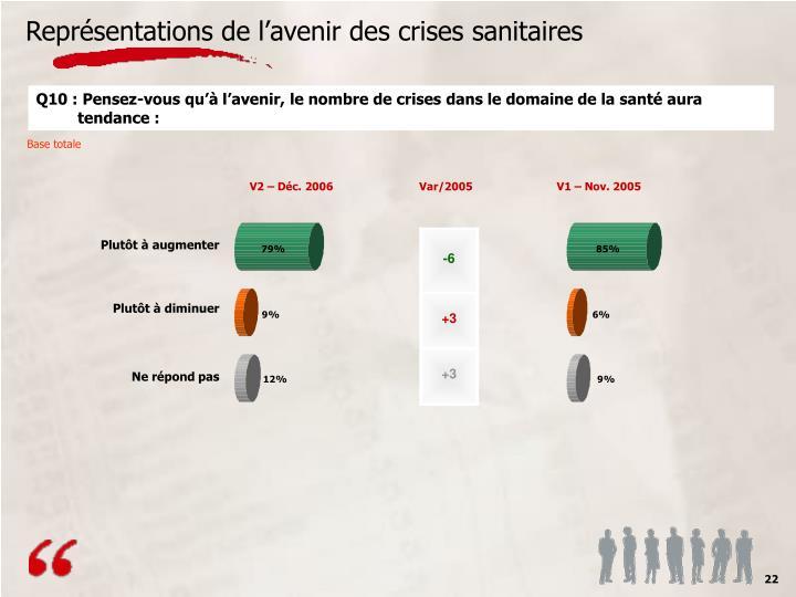 Représentations de l'avenir des crises sanitaires