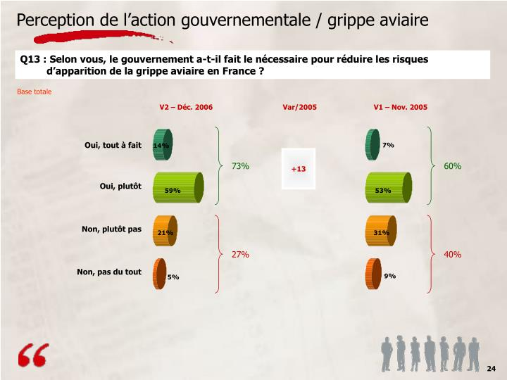 Perception de l'action gouvernementale / grippe aviaire