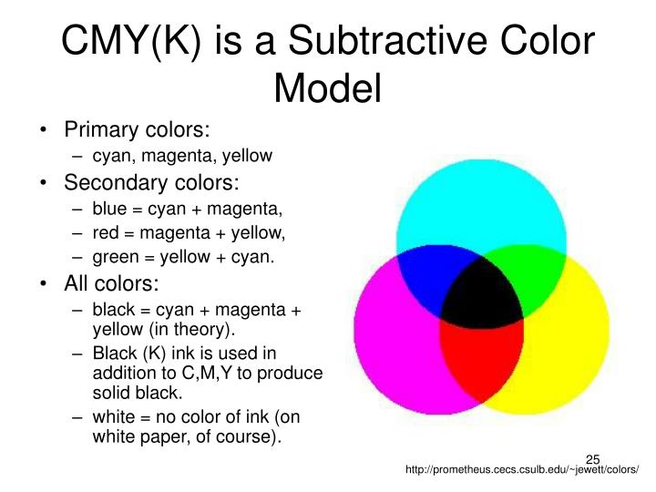 CMY(K) is a Subtractive Color Model