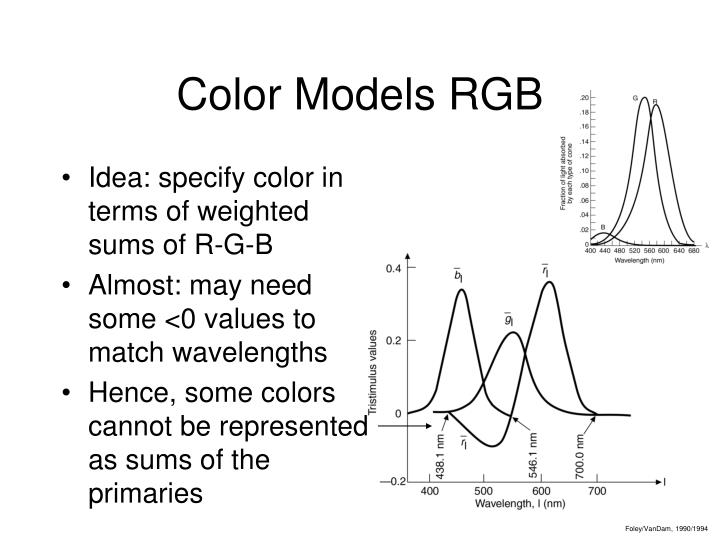 Color Models RGB