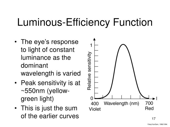 Luminous-Efficiency Function