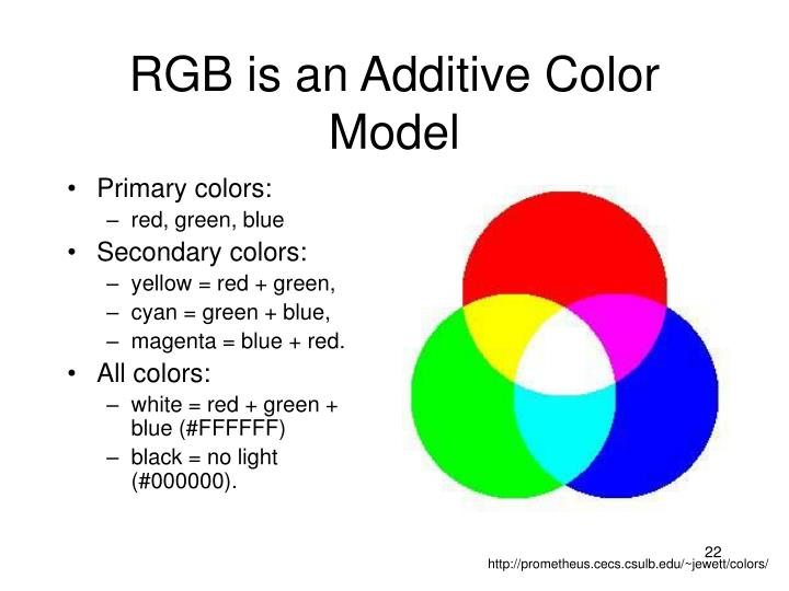 RGB is an Additive Color Model