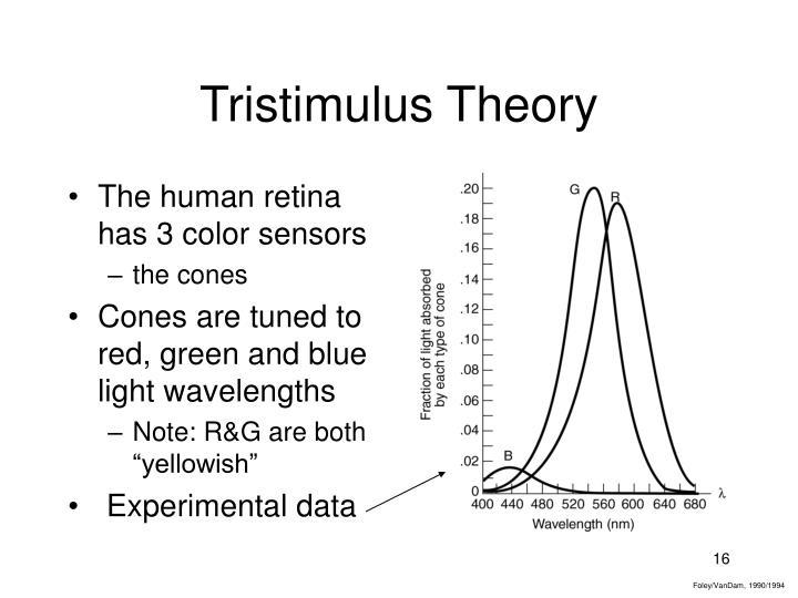 Tristimulus Theory