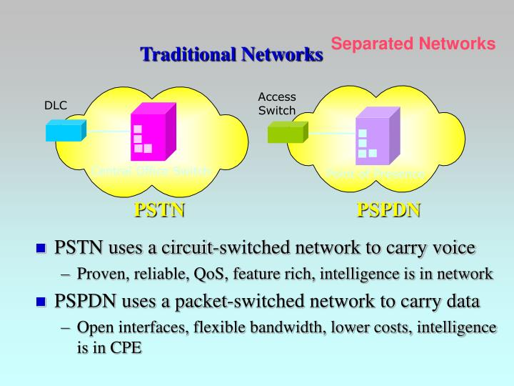PSTN uses a circuit-switched network to carry voice