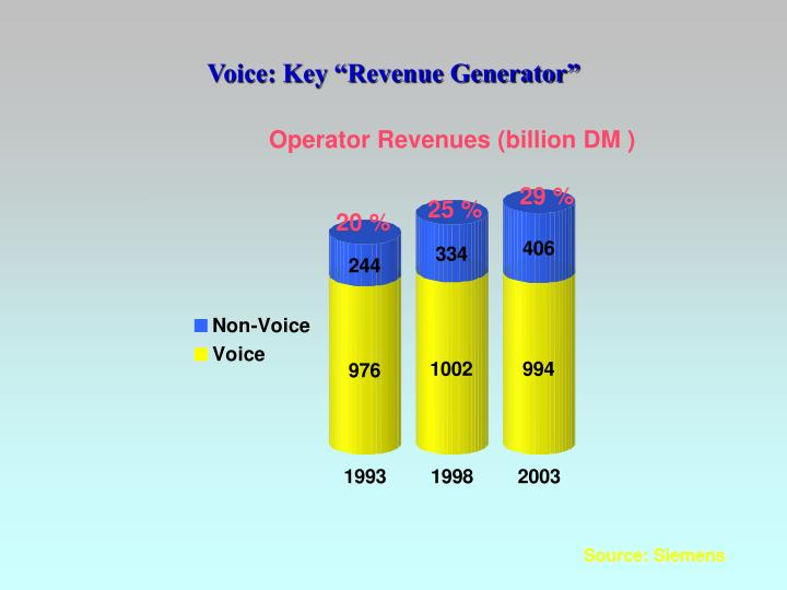 "Voice: Key ""Revenue Generator"""