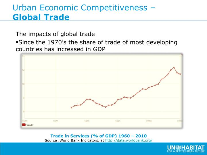 Urban Economic Competitiveness –