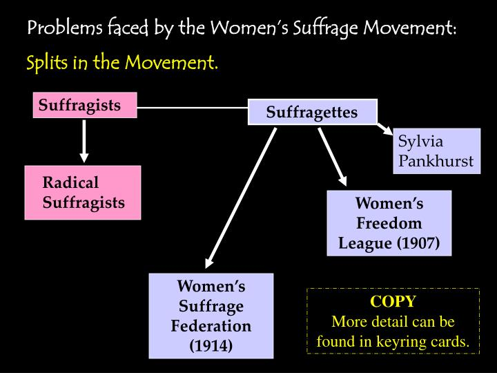 Problems faced by the Women's Suffrage Movement: