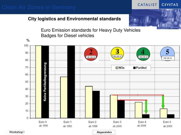 Clean Air Zones in Germany