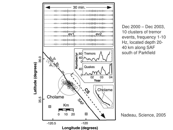 Dec 2000 – Dec 2003, 10 clusters of tremor events, frequency 1-10 Hz, located depth 20-40 km along SAF south of Parkfield