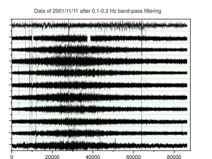 Data of 2001/11/11 after 0.1-0.2 Hz band-pass filtering