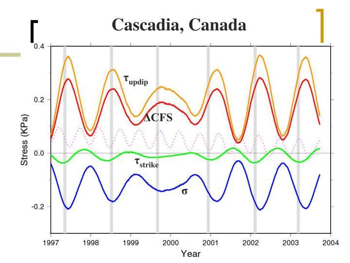Cascadia, Canada