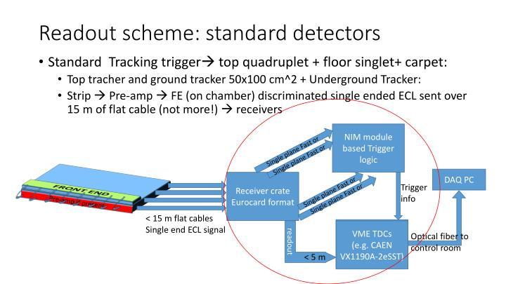 Readout scheme: standard detectors