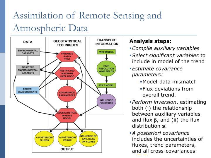 Assimilation of Remote Sensing and Atmospheric Data