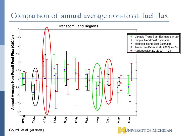 Comparison of annual average non-fossil fuel flux