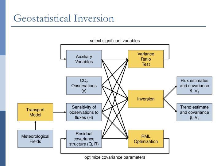 Geostatistical Inversion