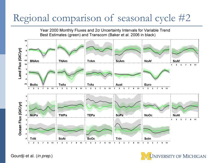 Regional comparison of seasonal cycle #2