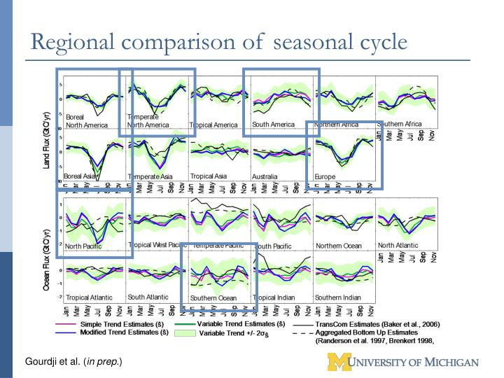 Regional comparison of seasonal cycle