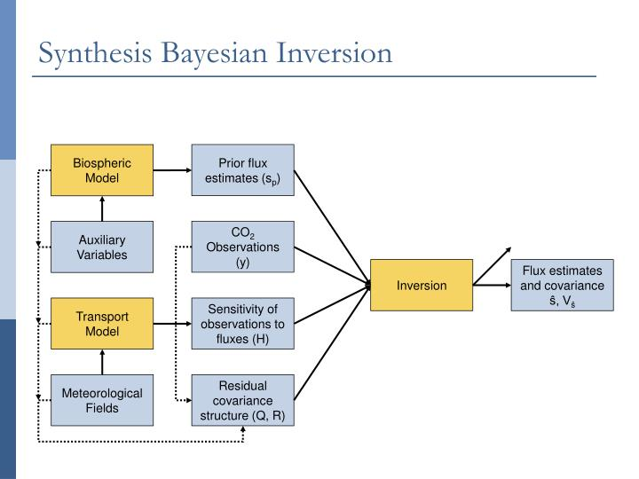 Synthesis Bayesian Inversion