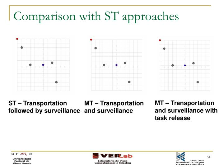 Comparison with ST approaches