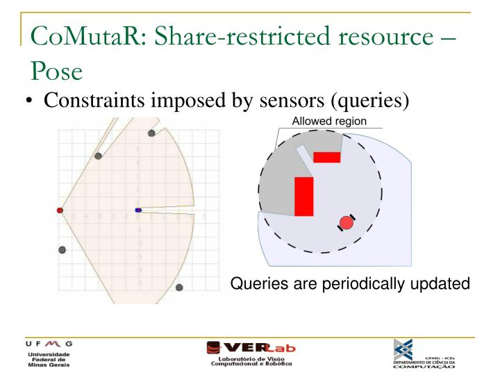 CoMutaR: Share-restricted resource – Pose