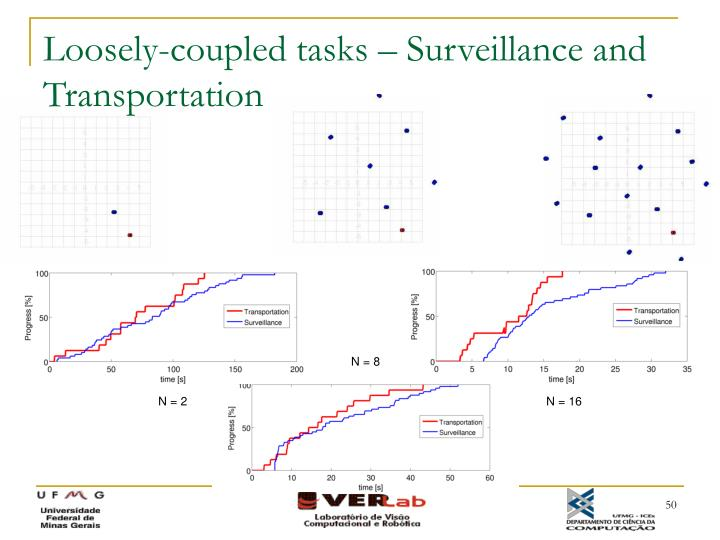 Loosely-coupled tasks – Surveillance and Transportation