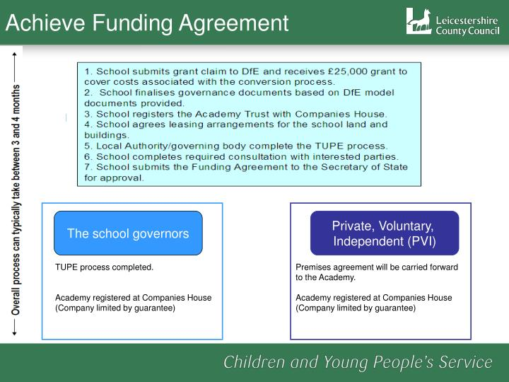 Achieve Funding Agreement
