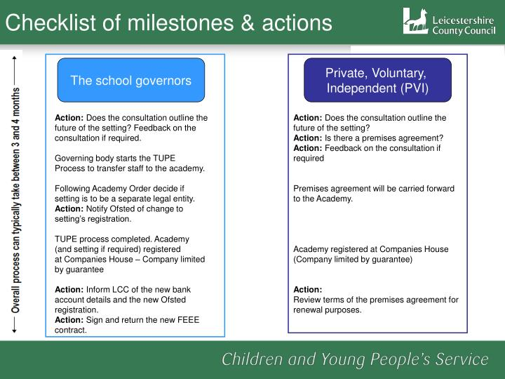 Checklist of milestones & actions