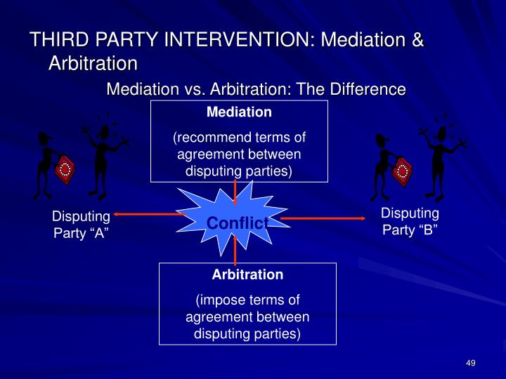 THIRD PARTY INTERVENTION: Mediation & Arbitration