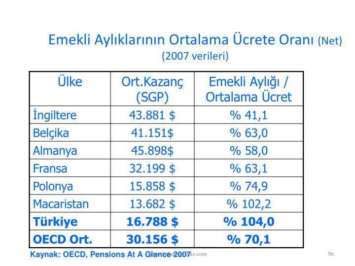 Emekli Aylklarnn Ortalama crete Oran
