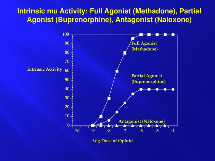 Intrinsic mu Activity: Full Agonist (Methadone), Partial Agonist (