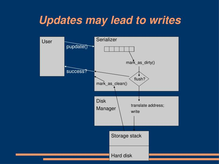 Updates may lead to writes