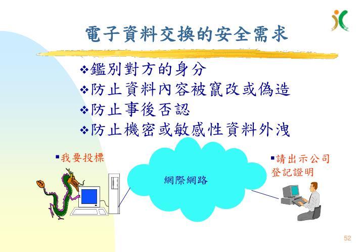 電子資料交換的安全需求