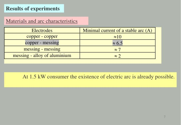 Results of experiments