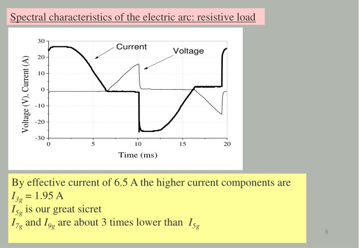 Spectral characteristics of the electric arc: resistive load