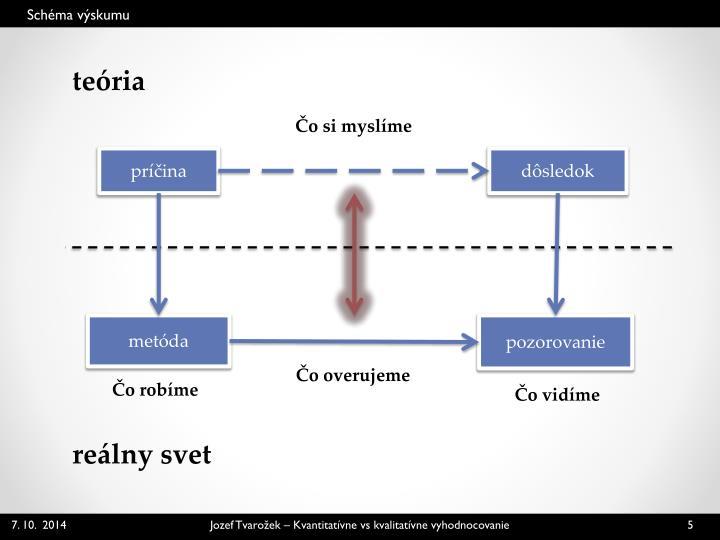 Schéma výskumu