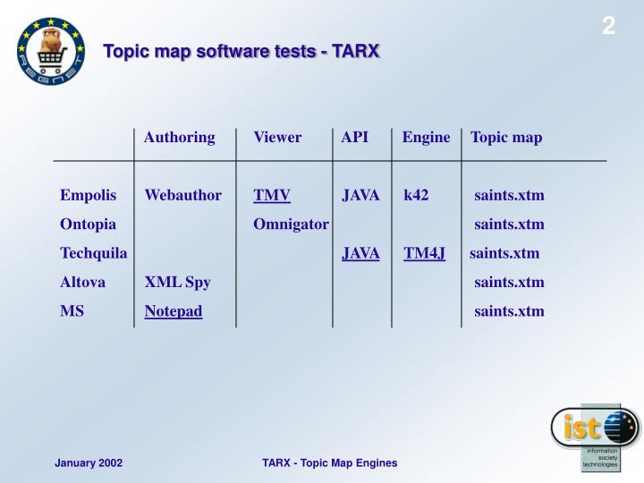 Topic map software tests - TARX